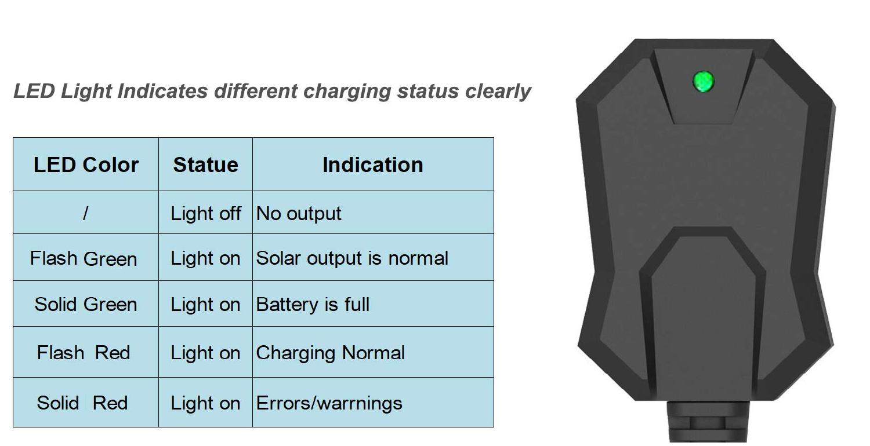 Status Indicator.