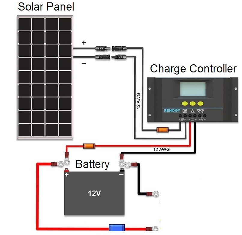 100 Watt Solar Panel Kit To Be Used Off The Grid