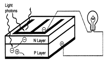 Operation of a photovoltaic  panel